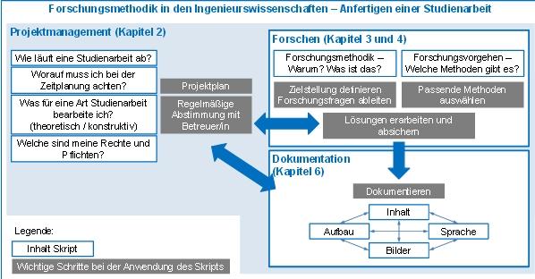 Skript Forschungsmethodik in den Ingenieurwissenschaften TU München