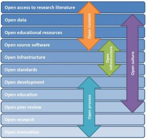 Abb. aus:  e-InfraNet: 'Open' as the default modus operandi for research and higher education (2013) CC-BY-SA 3.0 Lizenz tinyurl.com/Vielfalt-Offenheit