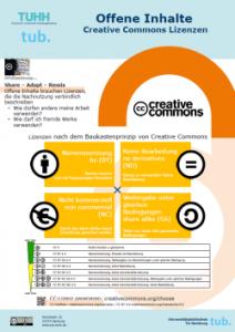 Offene Inhalte - Creative Commons Lizenzen