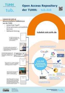 tub.dok Open Access Repository der TUHH
