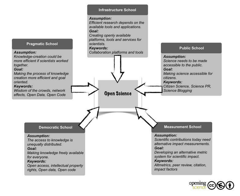 Grafische Abbildung aus 'Open Science: One Term, Five Schools of Thought'