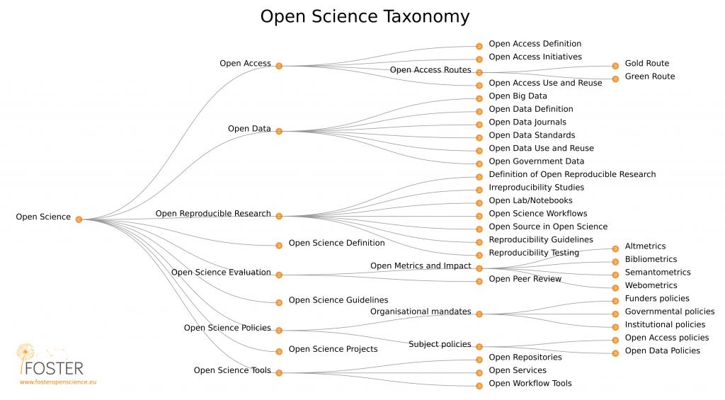 Abbildung der Open Science Taxonomy von der FOSTER website
