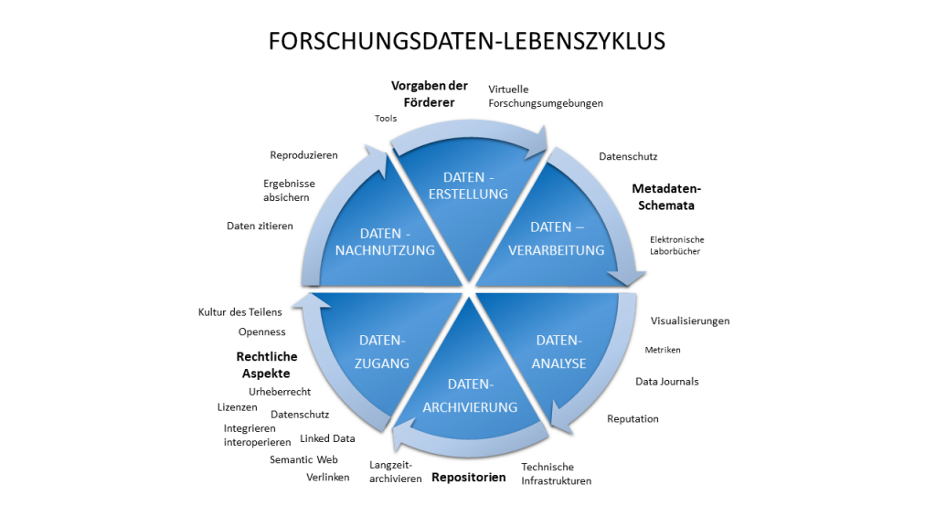 Lifecycle Forschungsdaten