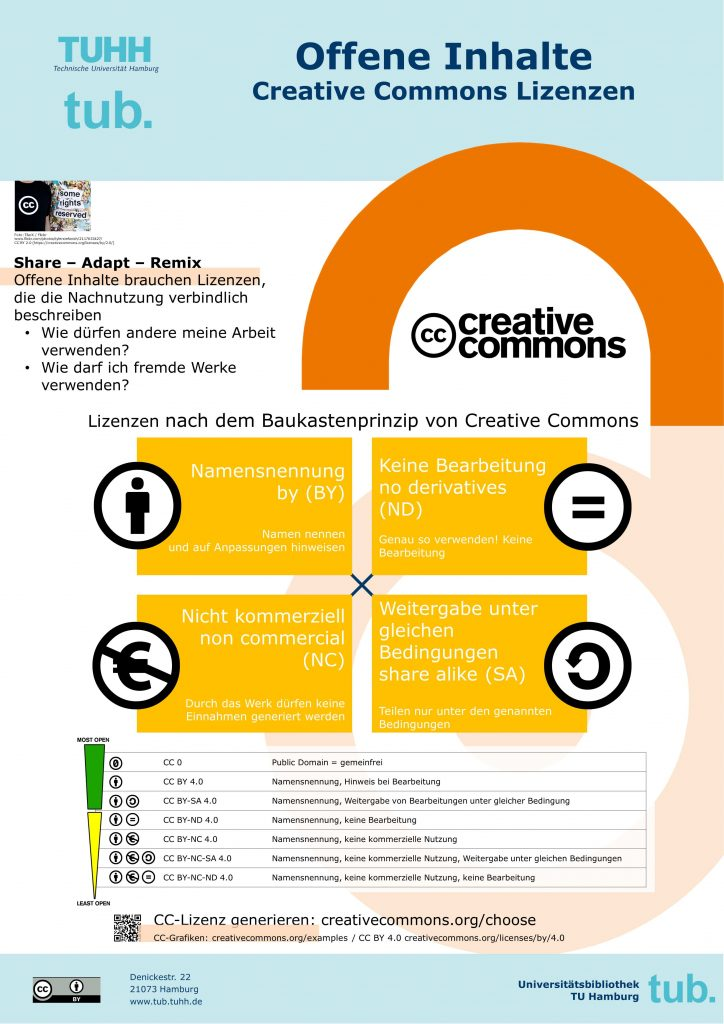 Poster on Creative Commons licenses