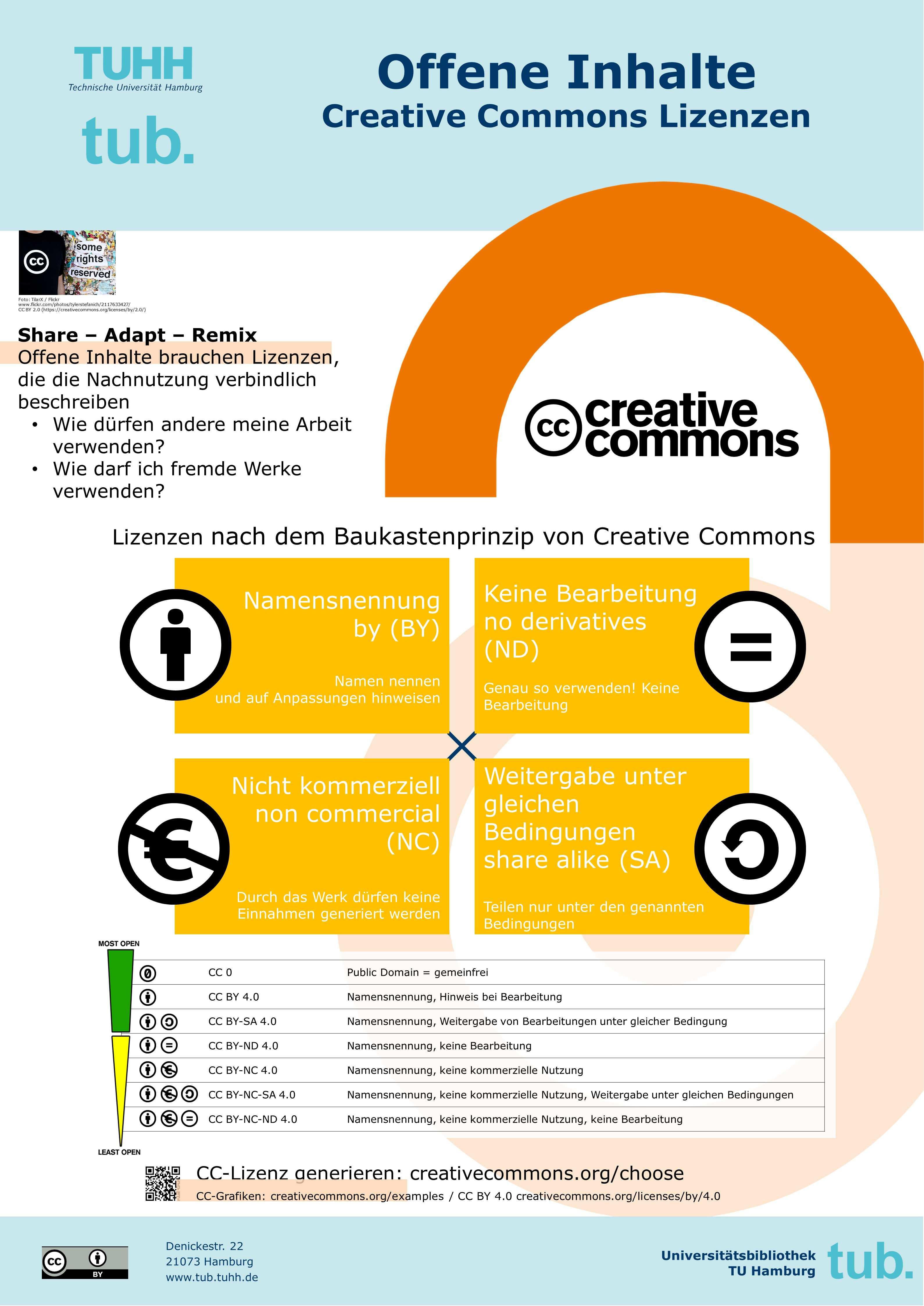 Offene Inhalte CC-Lizenzen - Plakat der tub. 2018