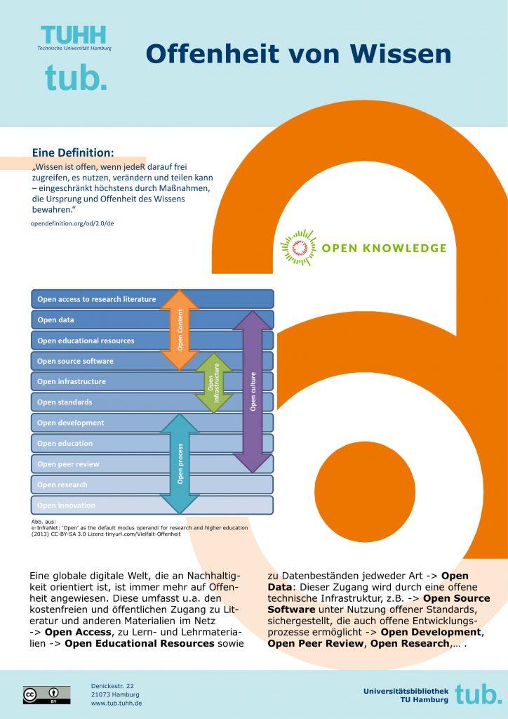 Offenheit von Wissen - Plakat der tub. 2018