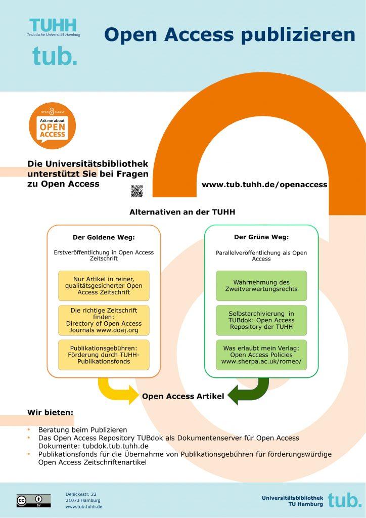 Open Access publizieren - Plakat der tub. 2018