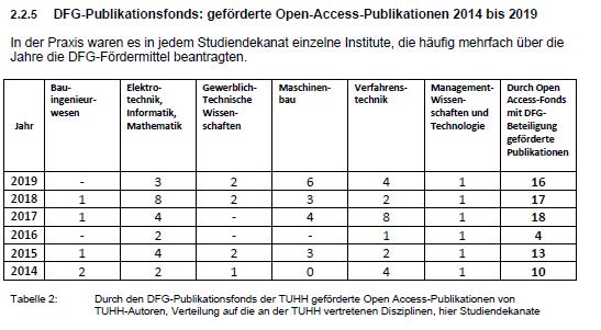 Tabelle der durch den Open Access Fonds der TUHH geförderten Artikel nach Studiendekanaten der TUHH