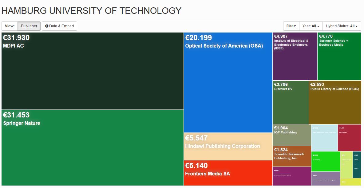 Open Access Fonds TUHH OpenAPCs 2014-2019