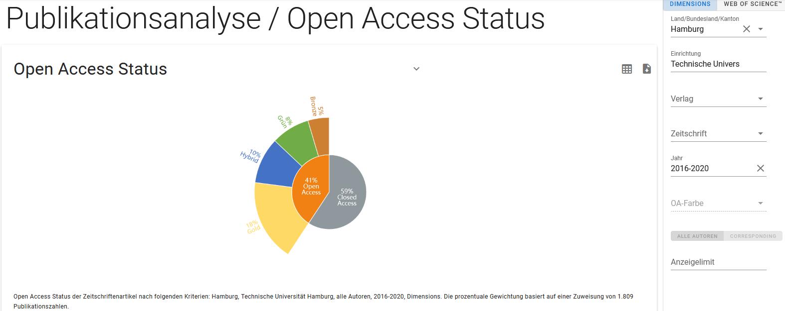Open Access Status TUHH 2016-2020