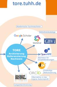 TUHH Open Research TORE - Open Access Repository der TU Hamburg - Grafik